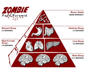 eating, zombie food, apocalypse diet, food, cooking