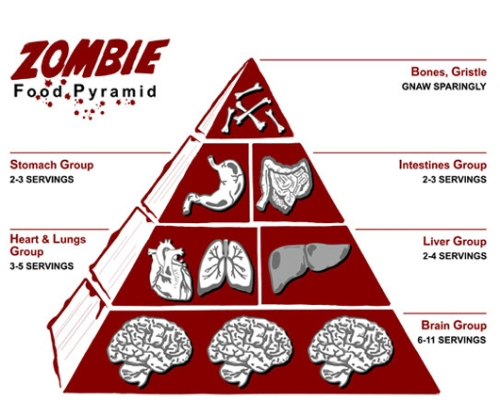 zombies, food, zombie food, eating, end of the world, apocalypse, dietseating, zombie food, apocalypse diet, food, cooking